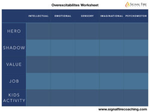Overexcitabilities Worksheet